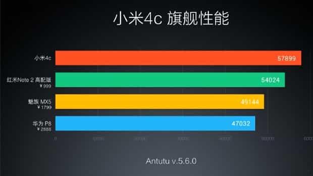 Xiaomi-Mi4C-Antutu